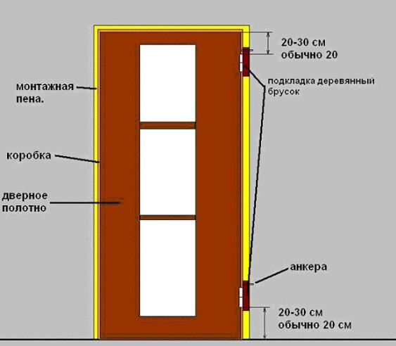 Инструкция Как Установить Дверь