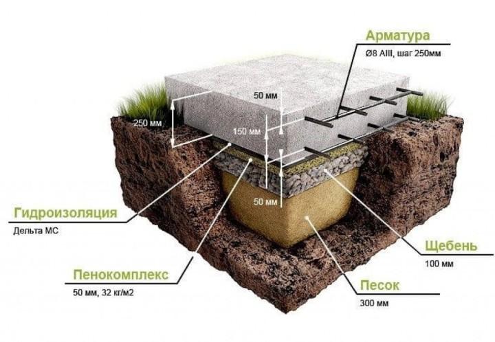 Плитный или плавающий фундамент