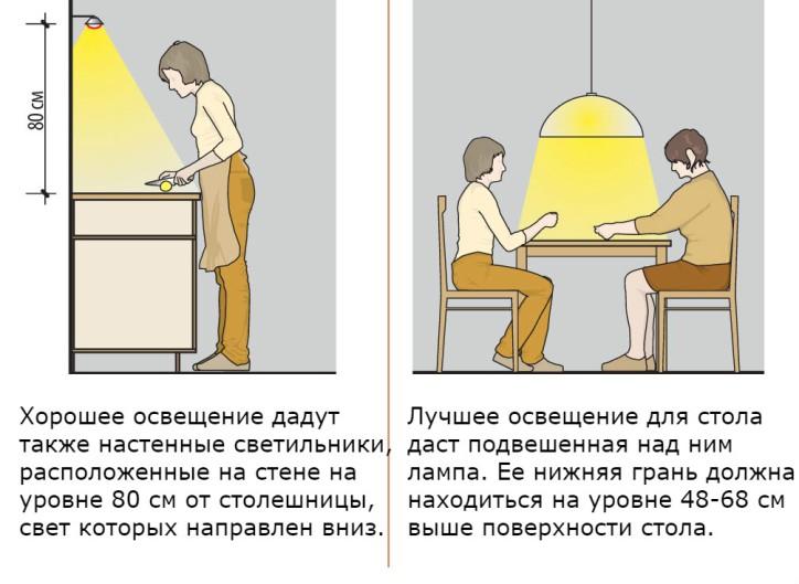 Советы по освещению обеденной зоны на кухне