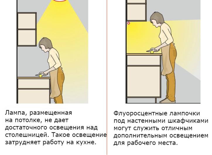 Советы по освещению рабочего пространства на кухне