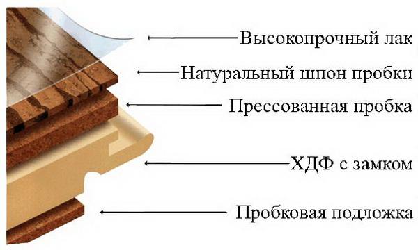 probkoviy-laminat_1