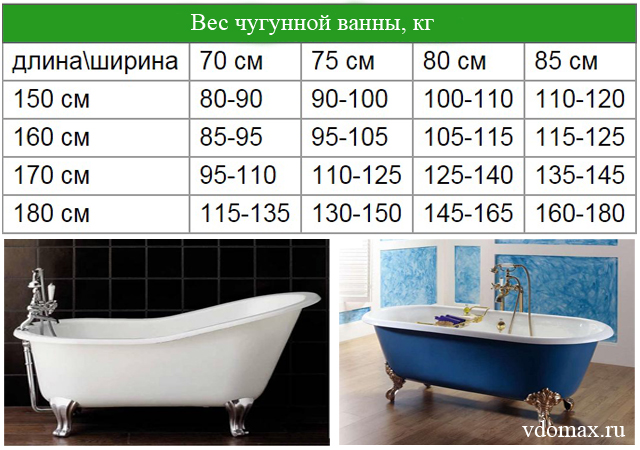 Вес чугунной ванны: таблица