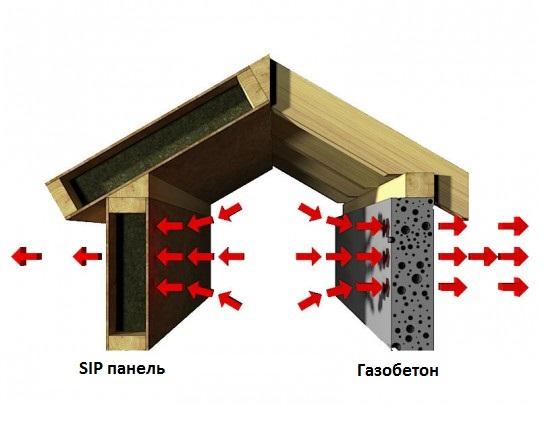 Отопление дома из сип панелей своими руками