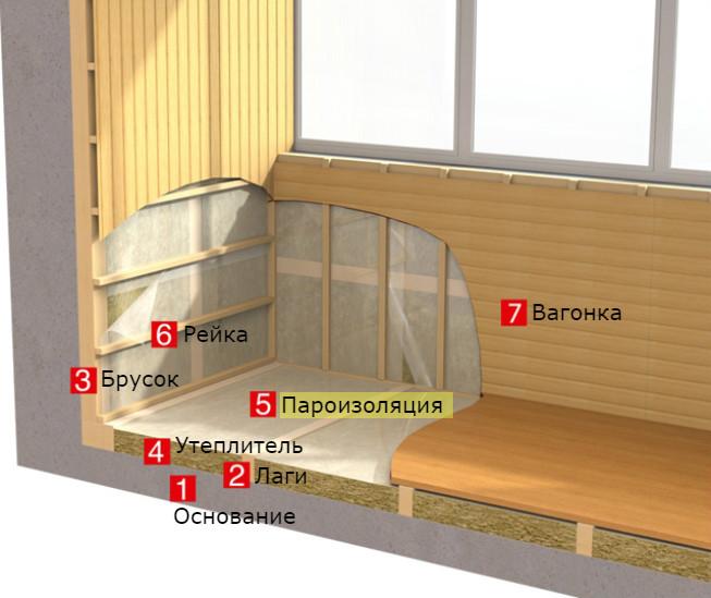 Утепление пола на балконе камины и печи екатеринбург.